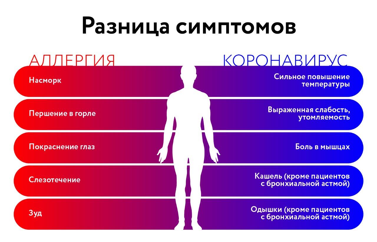 Сезон аллергии в России в этом году «сдвинулся» на начало лета – эксперты